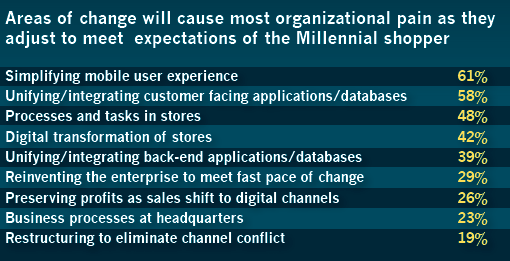 Millennial Shoppers Expectations.png